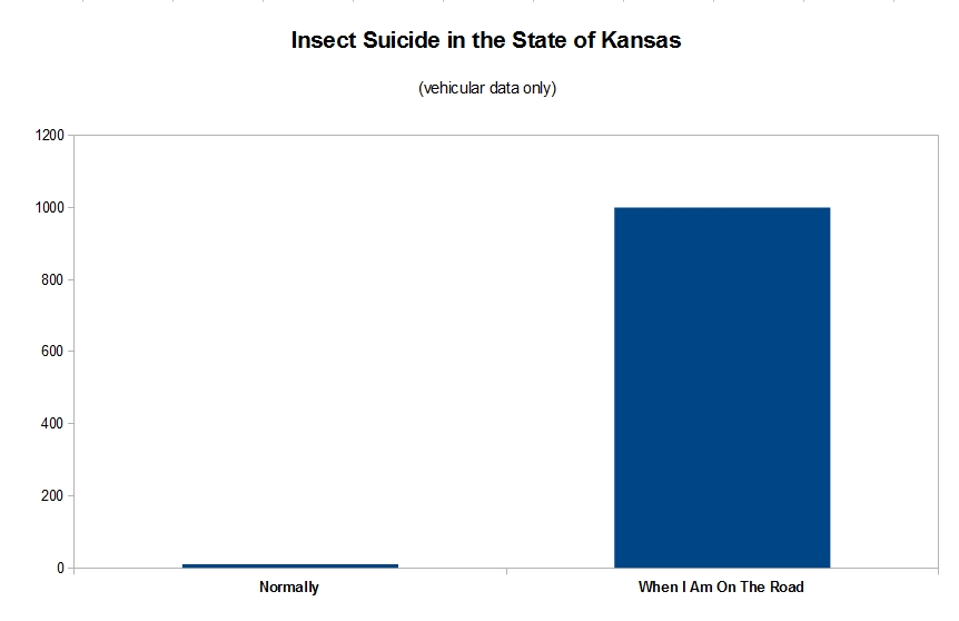 Insect Suicide in The State of Kansas