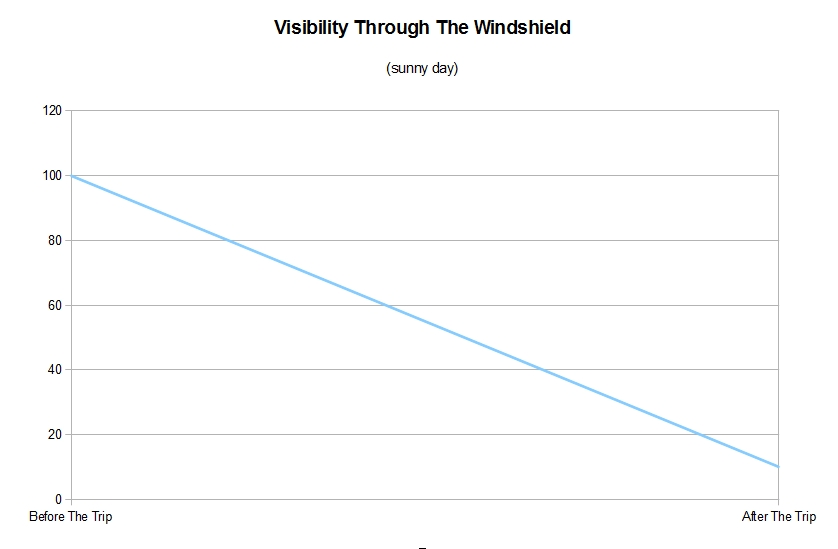 Visibility Through The Widshield