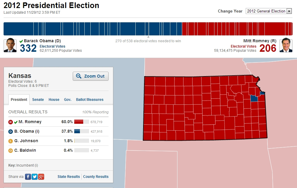 Kansas: As Red As You Think It Is